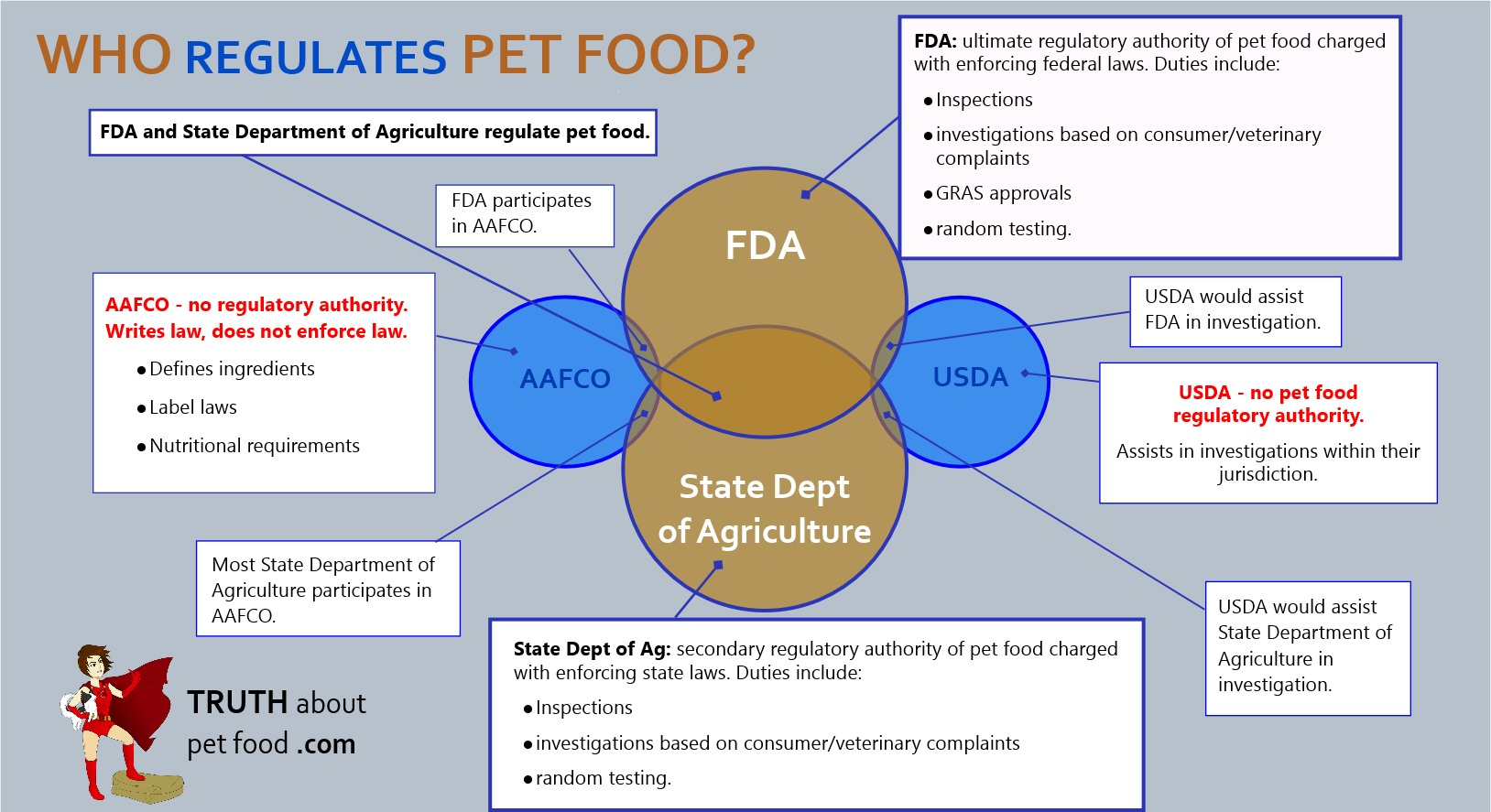 Who Regulates Pet Food in the US? – Truth about Pet Food