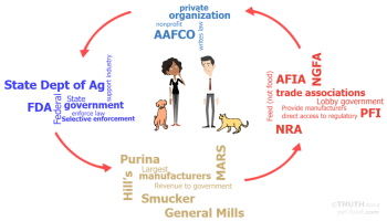 A Concerning Pet Industry Monopoly? – Truth about Pet Food