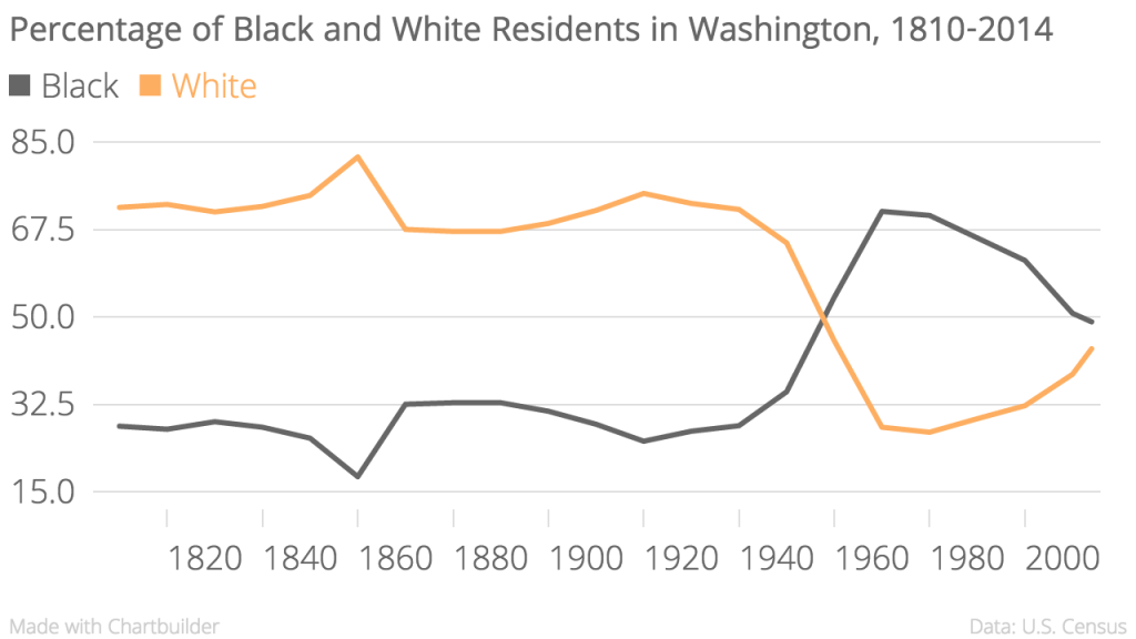 Percentage_of_Black_and_White_Residents_in_Washington,_1810-2014_Black_White_chartbuilder