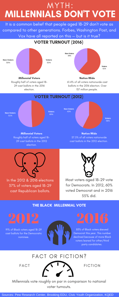 Millennials: Busting Election Myths?