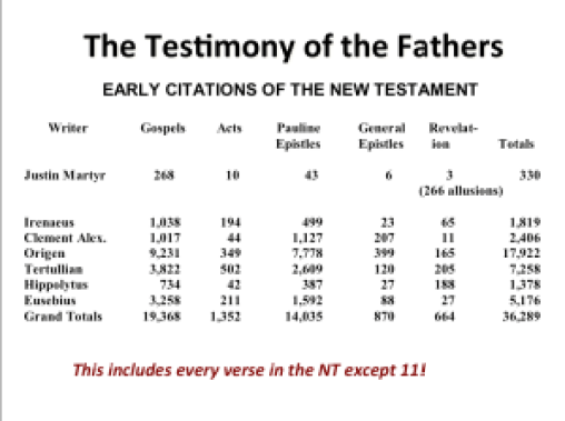 Church Fathers Quotation numbers