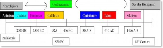 History of Religion timeline Where did religion come from