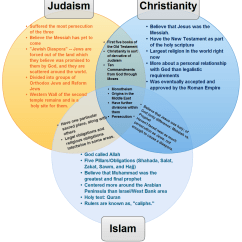 Judaism Hinduism Venn Diagram Limitorque Wiring Diagrams Symbol Buddhism And 5 That Said Nietzsche Spiritual Truth