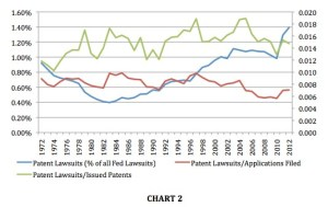 Patent Lawsuits Normalized Against Patents Issued and Applications Filed