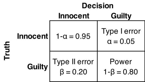 Type1-Type2-Error