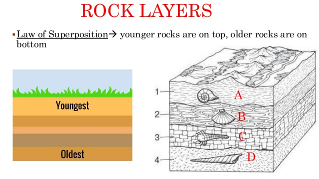 Different ways of dating rocks