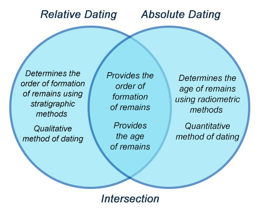 How Accurate Are Scientific Dating Methods Archives