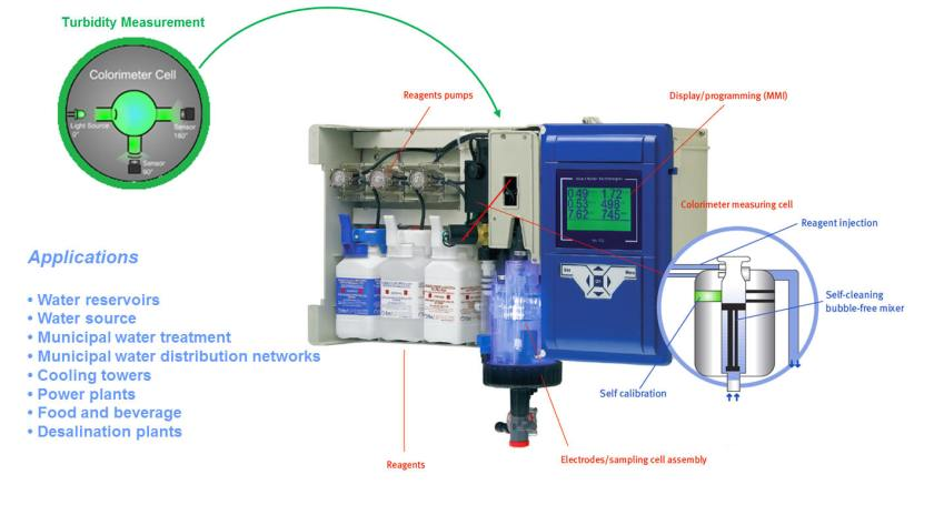 Blue-I HYdroGuard HG-702 DPD Chlorine Analyzer