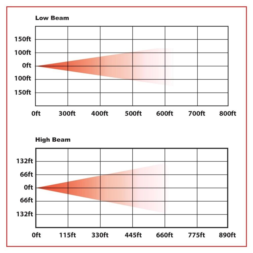 medium resolution of 4 x 6 economy led headlight combination high low beam 3000 lumens
