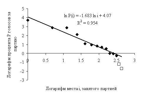 Рис. 5. Распределение голосов на выборах в Государственную Думу РФ в 2016 году (гипотеза С. Шпилькина)