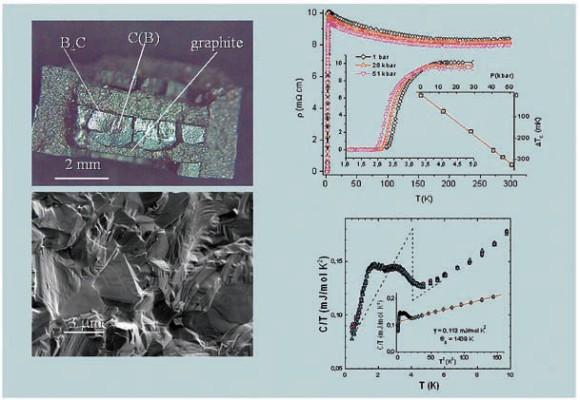 В алмазах, синтезированных при высоких давлениях и легированных бором, обнаружена сверхпроводимость с критической температурой до 5 К и высоким значением верхнего критического поля (более 3,5 Т). полученный материал является первым примером полупроводника-сверхпроводника с алмазной кристаллической решеткой. Вследствие уникальных механических и тепловых свойств алмаза этот результат перспективен для многочисленных практических применений