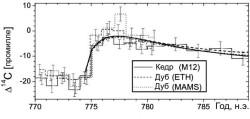 Рис. 1. Результаты измерения сигнала углерода-14