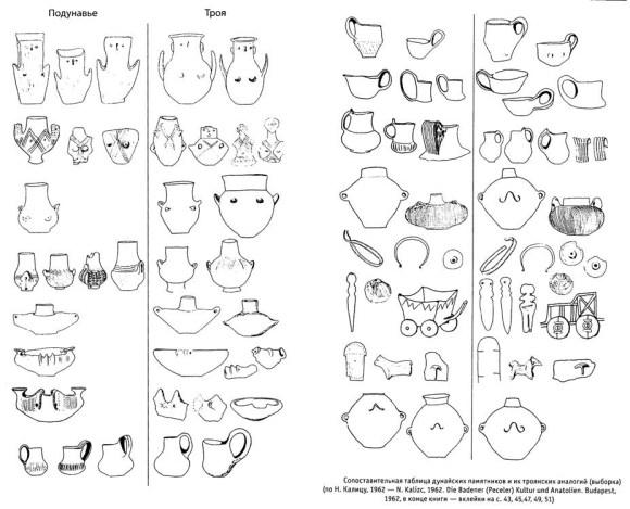 Сопоставительная таблица дунайских памятников и их троянских аналогий (выборка) (по Н.Калицу, 1962)