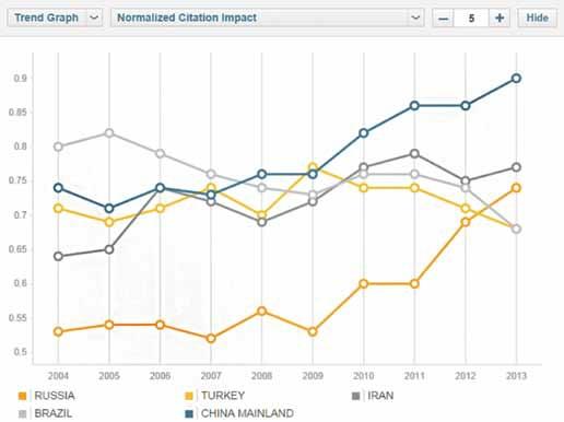 Нормализованная цитируемость России, Бразилии, Китая, Турции и Ирана; среднемировой уровень равен единице. Источник: Thomson Reuters InCites