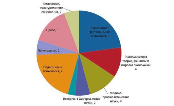 Рис. 1. Распределение по ЭС ВАК кандидатов, участвовавших в недобросовестных защитах