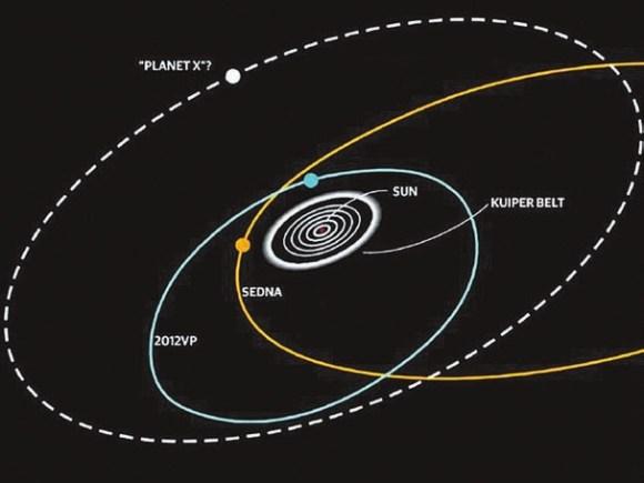 Орбиты Седны, VP113 и теперь еще и V774104 могут указывать на наличие скрытой большой планеты на границах Солнечной системы. С сайта www.newscientist.com