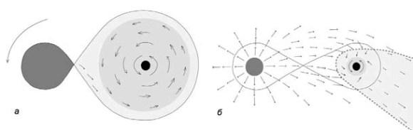 Рис. 2. два типа формирования аккреционных дисков в тесных двойных системах с релятивистскими звездами