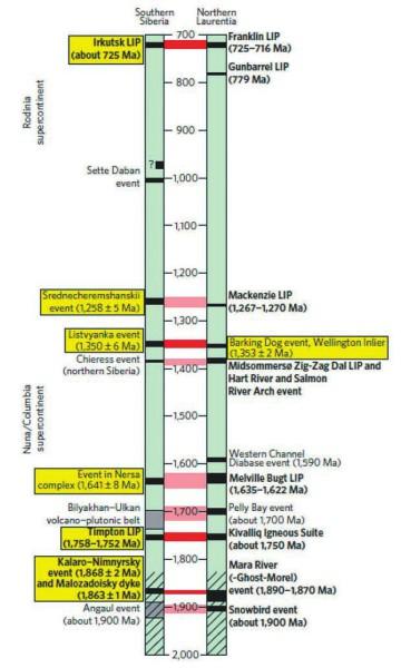 Сопоставление датированных даек в Южной Сибири и Канаде (Северная Лаврентия). Серия датировок представляет собой своеобразный штрихкод, позволяющий «состыковывать» материки друг с другом даже миллиарды лет спустя