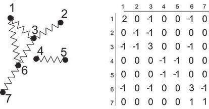 Рис. 1. Молекулы изображены пружинками (слева), справа — их лапласовская матрица смежности