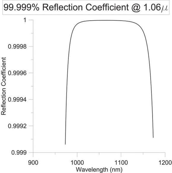 Рис. 17 из препринта Ф. Любина. Коэффициент отражения многослойного диэлектрического зеркала, настроенного на длину волны 1,06 микрона. В центре коэффициент отражения достигает 0,99999