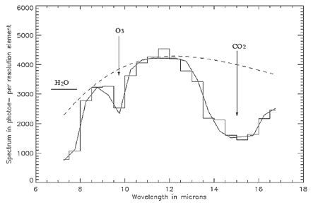 Так мог бы выглядеть спектр Земли, снятый с расстояния 30 световых лет интерферометром «Дарвин» (проект закрыт). Виден кислород (в форме озона), который в таком количестве может быть только биогенным, виден водяной пар в количестве, указывающем на обилие жидкой воды, виден углекислый газ
