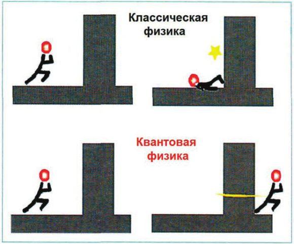Туннельный эффект. С сайта mini-fizik.blogspot.ru