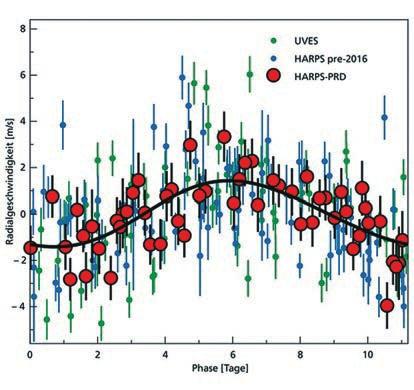 Лучевая скорость звезды в зависимости от фазы орбитального периода планеты (11,2 дня). Скорость дана после вычитания всех эффектов, связанных с неравномерным движением Земли. Треугольники и квадраты — более ранние измерения разными спектрометрами; кружки — новые измерения 2016 года, сделанные по усовершенствованной методике. Разброс точек больше указанных статистических ошибок из-за систематических ошибок измерений.