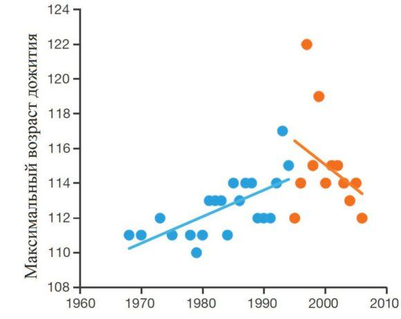 Рис. 3. Максимальная продолжительность жизни во Франции, Японии, Великобритании и США увеличивалась до 1995 года, а в последующие годы медленно снижается (Dong et al., 2016)