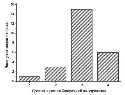 Рис. 1. Средняя оценка, полученная участниками Контрольной по астрономии, для 25 городов России