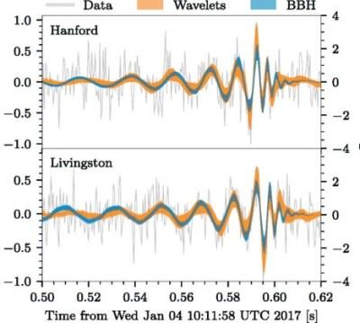 Временной профиль события. Серая ломаная линия — данные, желтая линия — подгонка данных вейвлетами, синяя линия — подгонка расчетными событиями слияния черных дыр. Ширина цветных линий отражает статистическую неопределенность. Относительное растяжение в единицах 10 <sup>-21</sup>. Рисунок взят из цитированной статьи
