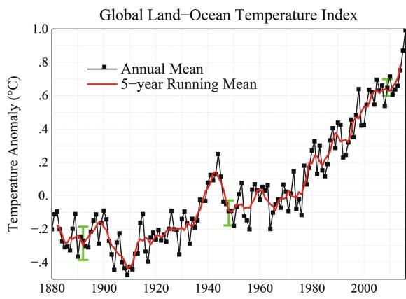 Рис. 2. Средний глобальный температурный индекс по данным измерений температуры суши и океана: с 1880 года по настоящее время. Черная линия — средняя годовая температура, красная — пятилетняя. Зеленые метки — оценки неопределенности