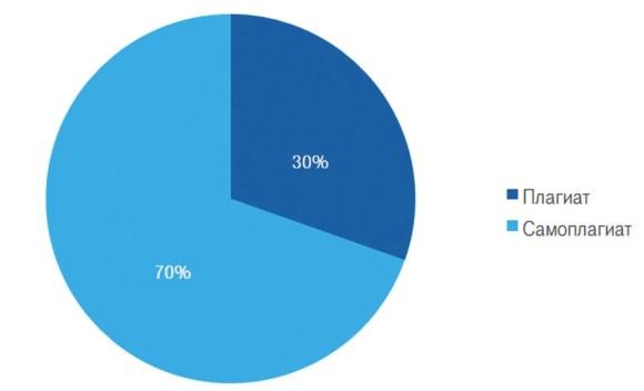 Соотношение плагиата и самоплагиата в исследованных кейсах