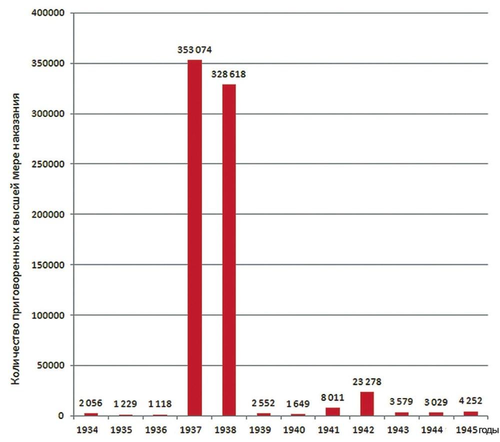 Рис. 2. Число приговоренных к высшей мере наказания за контрреволюционные и другие особо опасные государственные преступления в 1921–1953 годах. Данные приведены по [4]