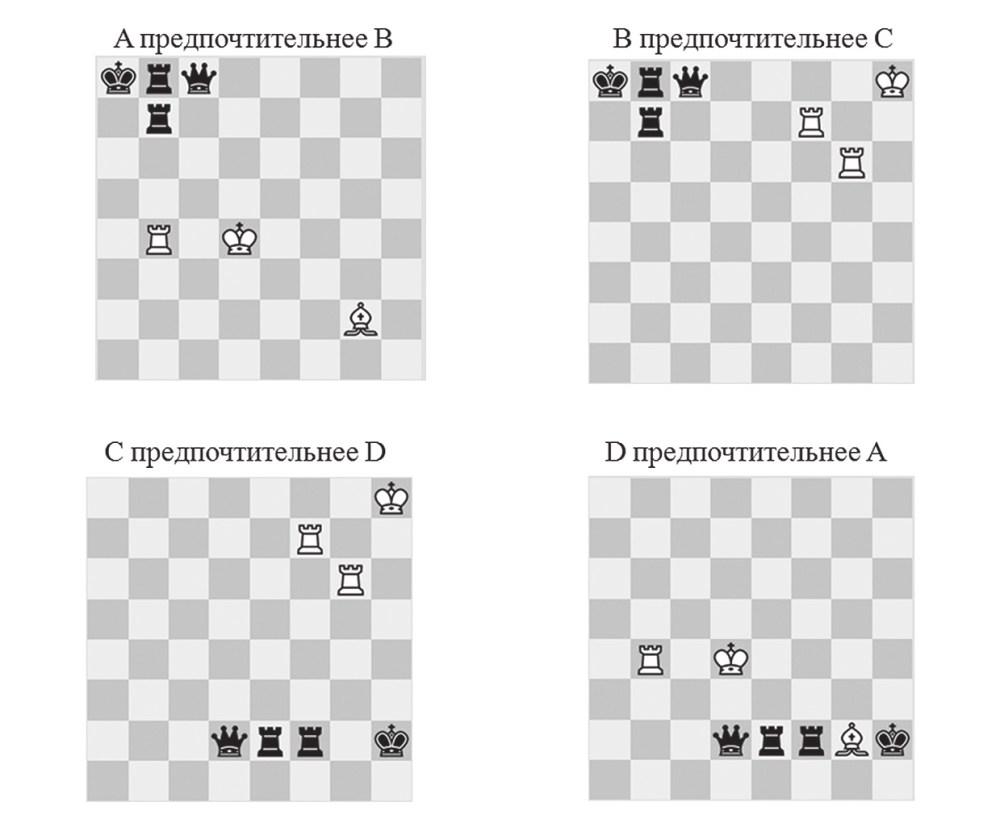 Рис. 3. Нетранзитивные шахматные позиции (белые начинают во всех вариантах)