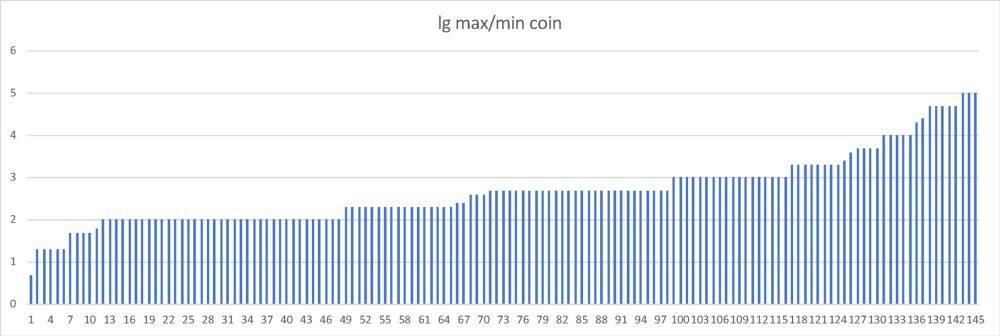 Рис. 4. Разброс номиналов монет. Страны упорядочены по увеличению разброса, по вертикальной оси — десятичный логарифм разброса