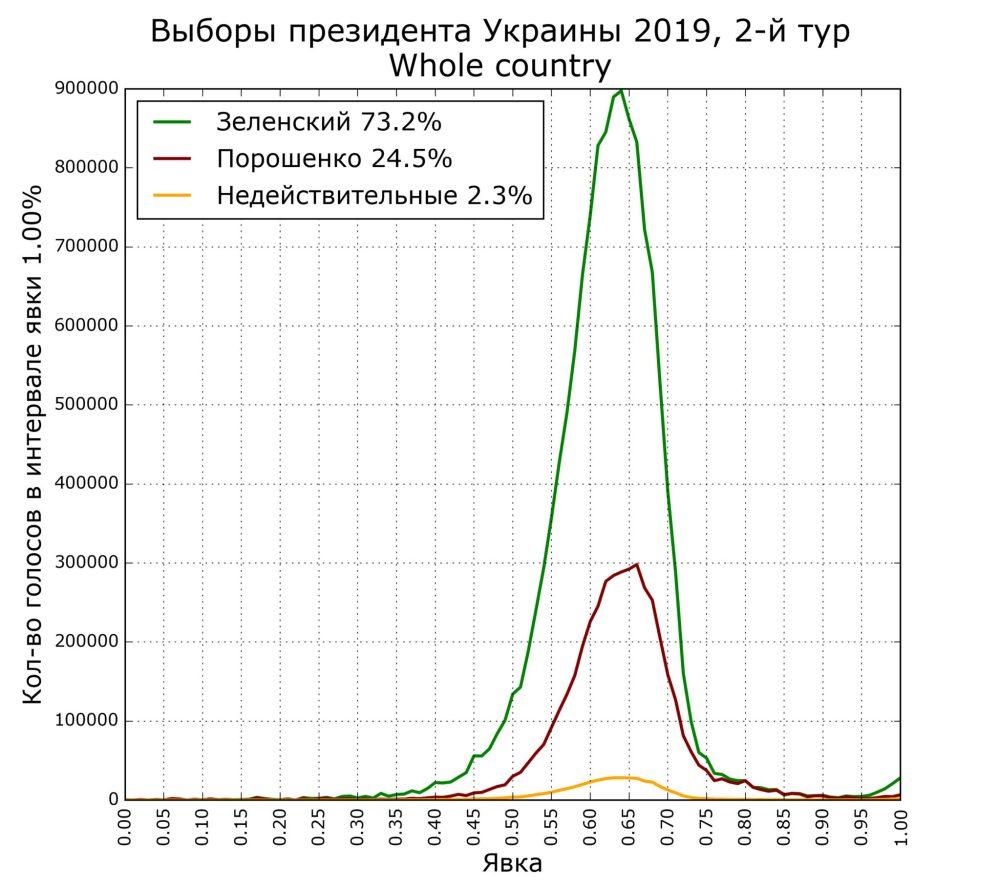 Второй тур выборов президента Украины состоялся 21 апреля, накануне выхода этого номера в печать. Как и предсказывали социологические опросы, с большим отрывом победил Владимир Зеленский (72,3% против 24,5% у Петра Порошенко после подсчета 99% бюллетеней). Явка избирателей лишь немного (примерно на 1,5%) снизилась относительно первого тура