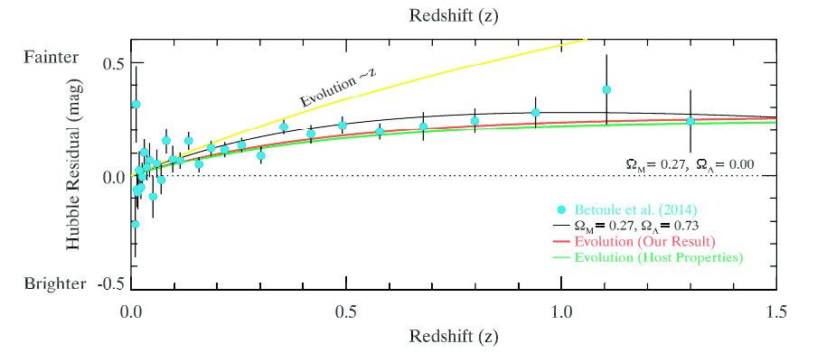 Рис. 1. Диаграмма «Невязки Хаббла — красное смещение», демонстрирующая эволюцию светимости в космологии сверхновых, которая предсказывается в рассматриваемой работе [3]. Невязки в диаграмме Хаббла вычисляются в рамках космологической модели без Λ (Ωm = 0.27, ΩΛ = 0,00; черная пунктирная линия). Красная и зеленая линии — два варианта модели эволюции сверхновых, предложенных авторами статьи [3]. Голубые кружочки — это бинированные (усредненные в некотором диапазоне красных смещений) данные по сверхновым из работы Betoule et al. (2014). По выводам авторов, сравнение эволюционных кривых с данными по сверхновым показывает, что эволюция светимости может имитировать значительную долю невязок в диаграмме Хаббла, использованных при открытии и заключении о существовании темной энергии (см. черную сплошную линию)