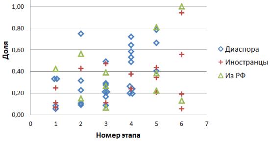 Рис.2. Доля статей ПУ с указанием мегагранта в общем числе статей ПУ за тот же период. Физики