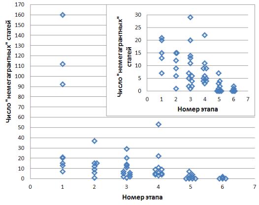 Рис. 3. Число совместных статей ПУ-ПО без указания мегагранта (до 2019 г. включительно). Физики