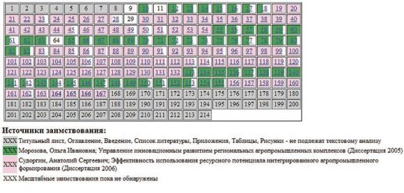 Ведешина Галина Васильевна (2007). Таблица заимствований