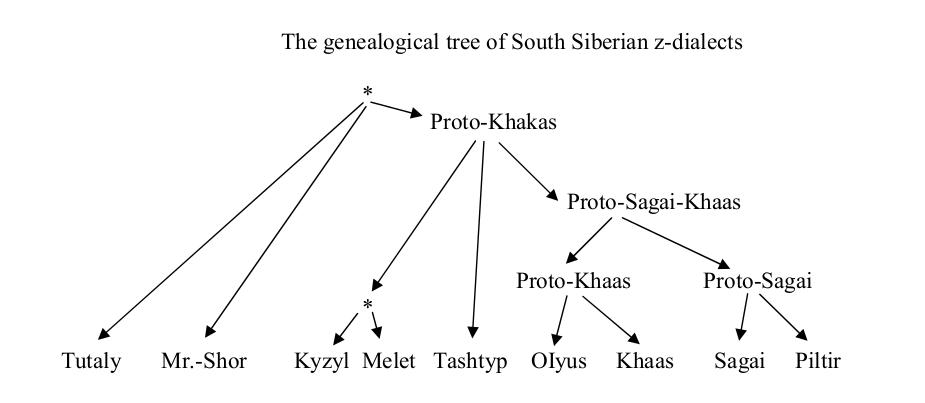 Рис. 1. Нынешняя классификация диалектов з-группы