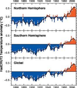 Рис.2. Изменения глобальной температуры, основанной на прямых инструментальных измерениях, за последние 160лет, согласно данным CRU (www.cru.uea.ac.uk/cru/data/temperature/nhshgl.gif).