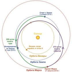 4Приблизительная траектория полета на Марс (по материалам en.wikipedia.org).