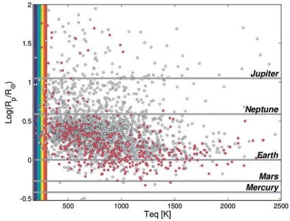 Рис. 2. Размеры планет и рассчитанная равновесная температура на поверхности. Цветом выделена зона с потенциально обитаемыми планетами, на поверхности которых может существовать жидкая вода (из статьи c. Burke ет al. arXiv: 1312.5258)