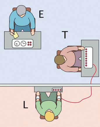 Экспериментатор (E) требовал от «учителя» (T) давать «ученику» (L) простые задачи на запоминание и при каждой ошибке «ученика» нажимать на кнопку, якобы наказывающую «ученика» ударом тока (на самом деле актер, игравший «ученика», только делал вид, что получает удары). Начав с 15 В, «учитель» с каждой новой ошибкой должен был увеличивать напряжение на 15 В, вплоть до 450 в.