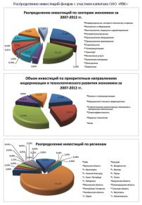 www.rusventure.ru