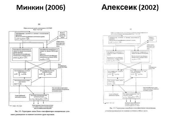 Сравнение диссертаций Минкина и Алексеика. Слайд 21
