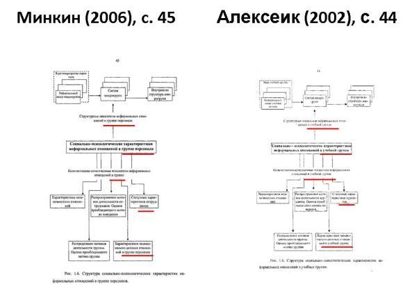 Сравнение диссертаций Минкина и Алексеика. Слайд 6