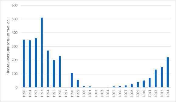 Рис. 1. Численность бетпакдалинской популяции сайгака в период 1990-2014 гг. (данные за 1997 г. отсутствуют). Источник: АСБК
