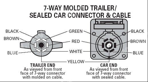 6 pole wire diagram readingrat net Pollak Switch Wiring Diagram pollak 7 way plug wiring diagram wiring diagram, wiring diagram pollak ignition switch wiring diagram
